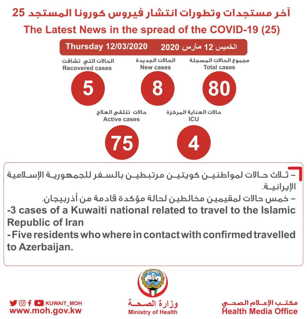 Day #01 Update of COVID-19 cases in Kuwait at March 12, 2020