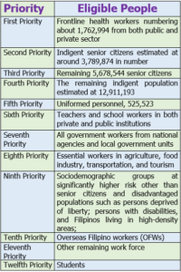 List of Eligible for Vaccine According to Priorities