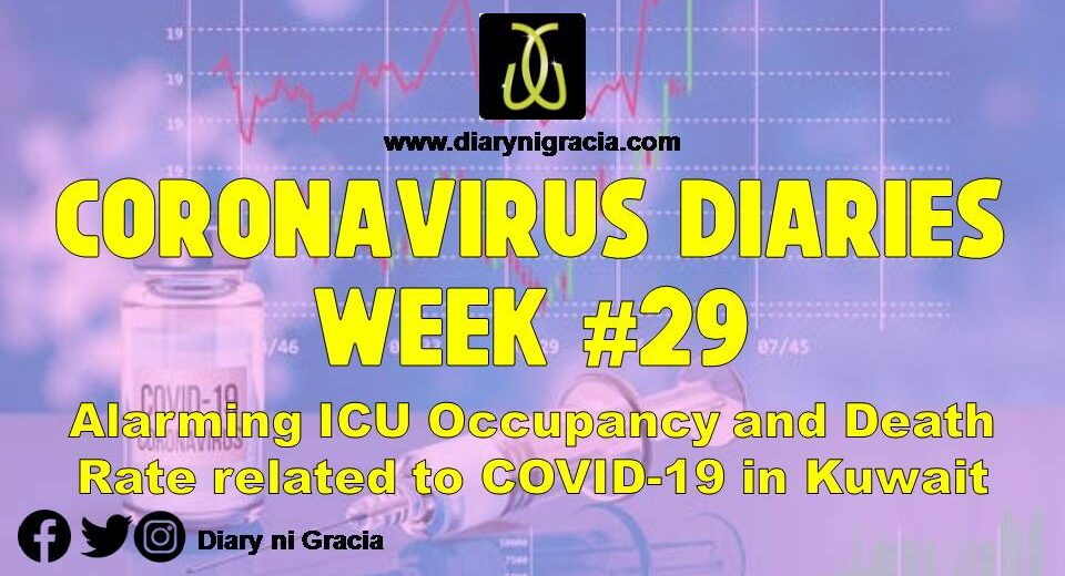CORONAVIRUS DIARIES Week #29: Alarming ICU Occupancy and Death Rate related to COVID-19 in Kuwait